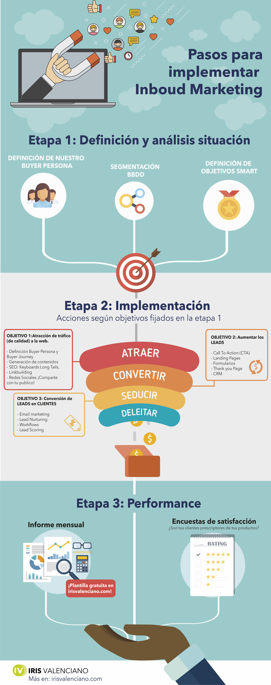 Infografía pasos para implementar Inboud Marketing