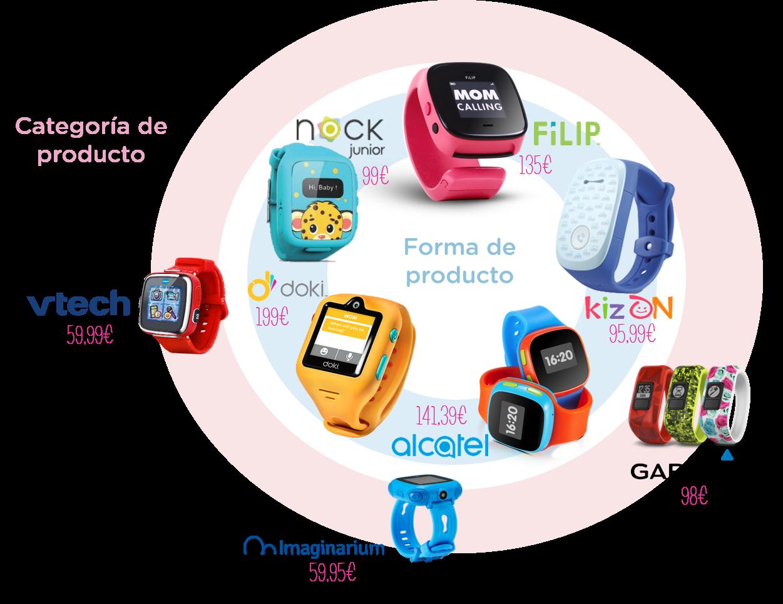 Competencia smartwatch kids